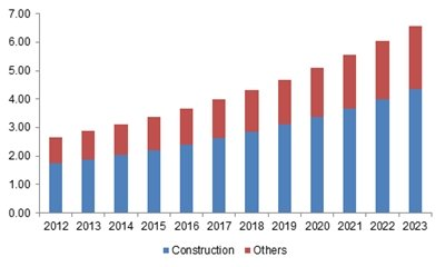 earthmoving equipment market